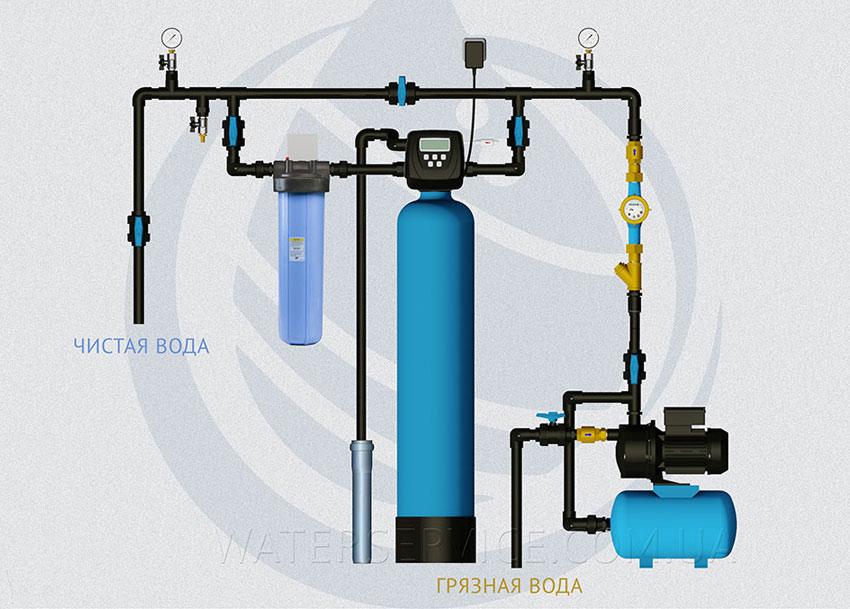 Система очистки воды с аэрацией для коттеджа и дома