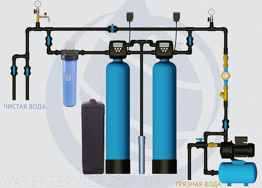 Система очистки с аэрацией и умягчением воды для коттеджа