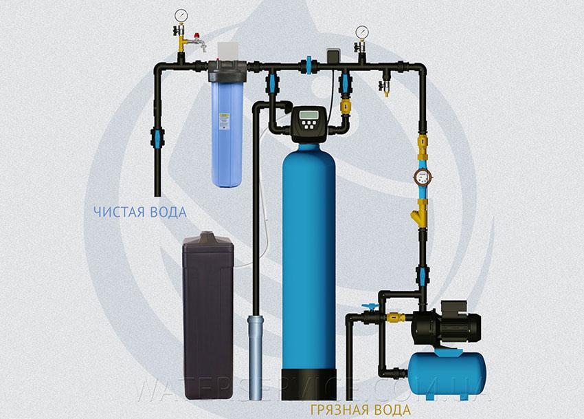 Эконом система очистки воды для дачи с комплексной загрузкой